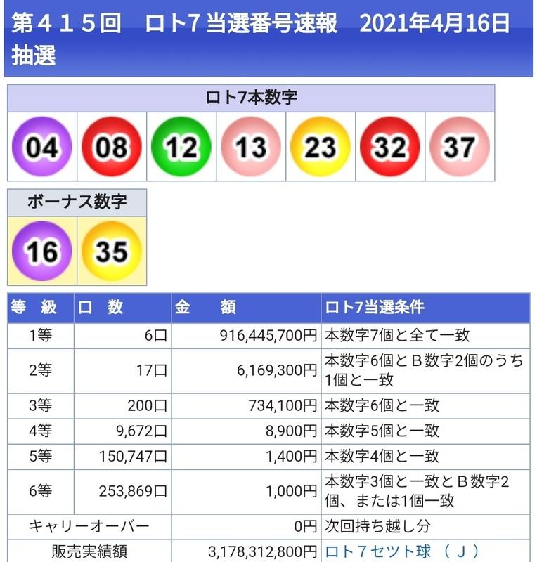 7 抽選 結果 の ロト ロト7当選数字一覧(全回)